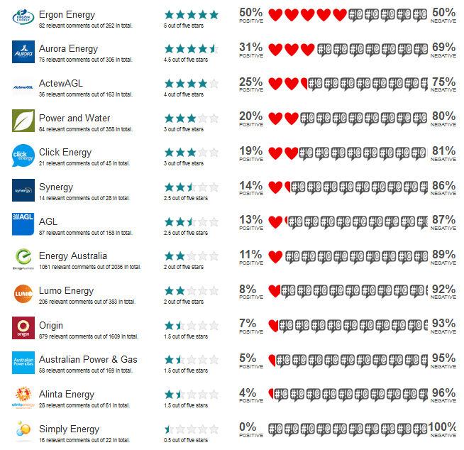 Australian_Energy_Companies-Rating