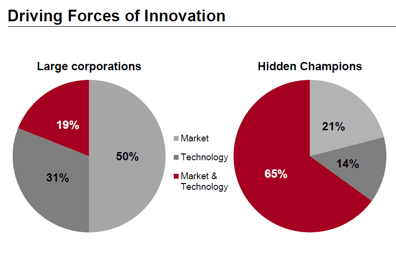 Hidden_Champions-Drivers_of_Innovation