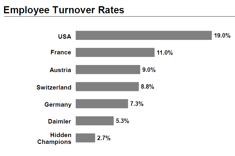 Hidden_Champions-Employee_turnover_rates